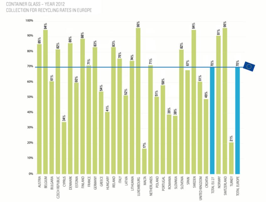 Ranking reciclaje de vidrio, fuente: FEVE