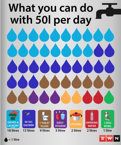 50 litros de agua diarios
